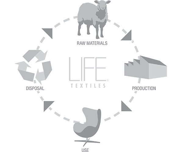 life-textiles